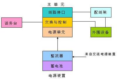 jsn-1数字程控电话交换机